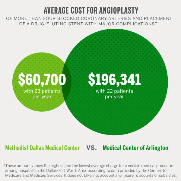 hospital_cost_angioplasty_blocked_coronary_arteries