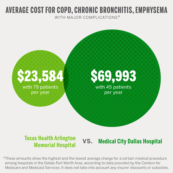 hospital_cost_COPD_bronchitis_emphysemaai