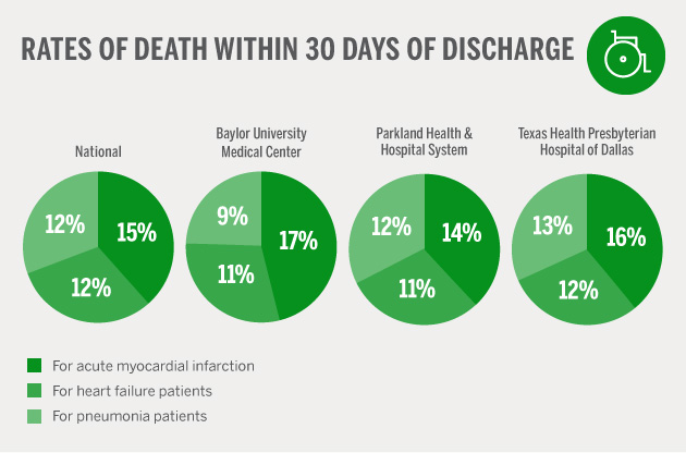 Rates Of Death After Discharge BUMC, Presby, Parkland