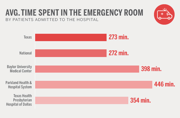 time_spent_in_emergency_room_1