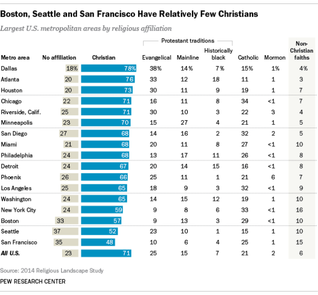 Pew Religious Landscape study chart