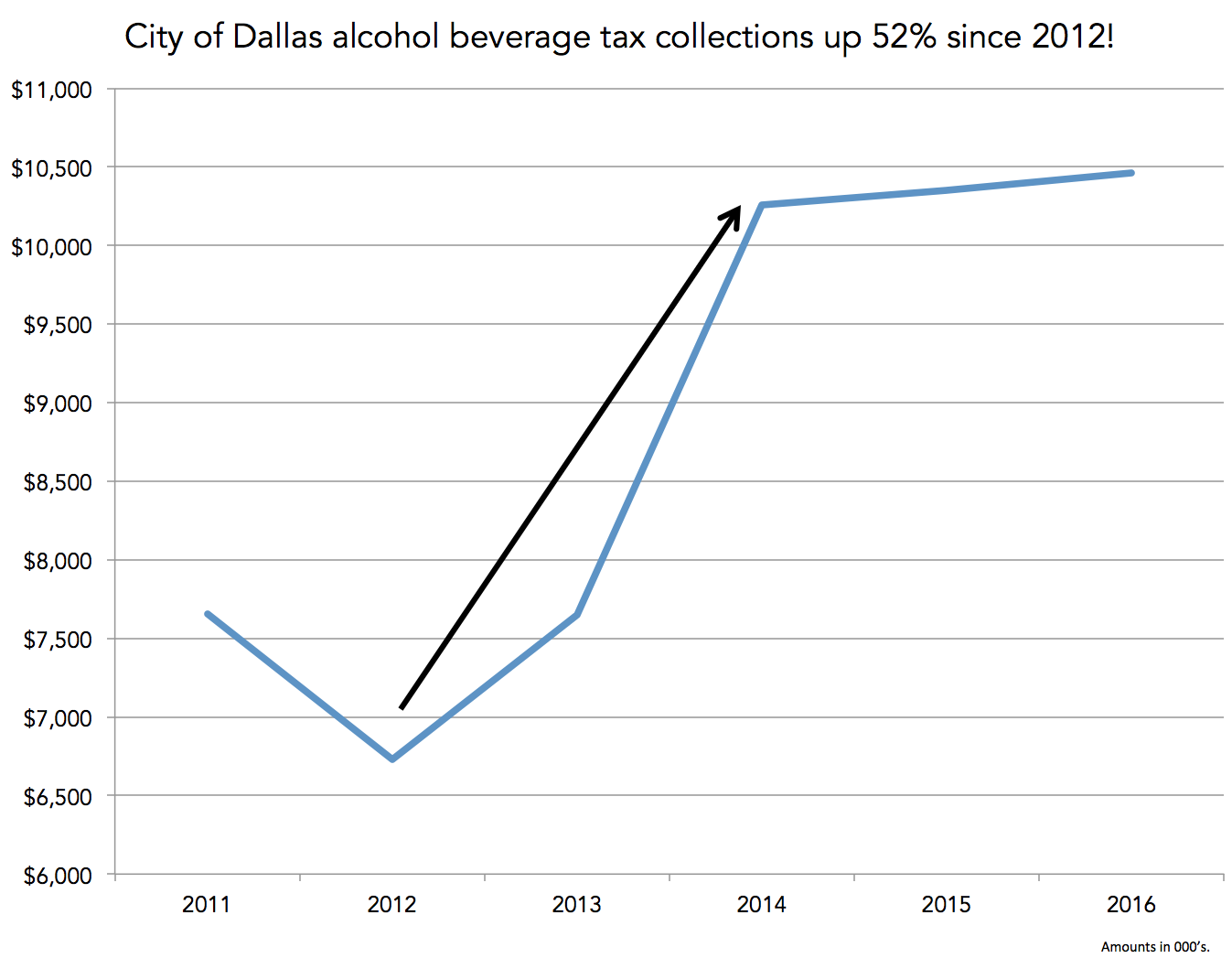 Dallas Sales Tax >> In Search Of Dallas Missing Alcohol Sales Tax Revenue D Magazine