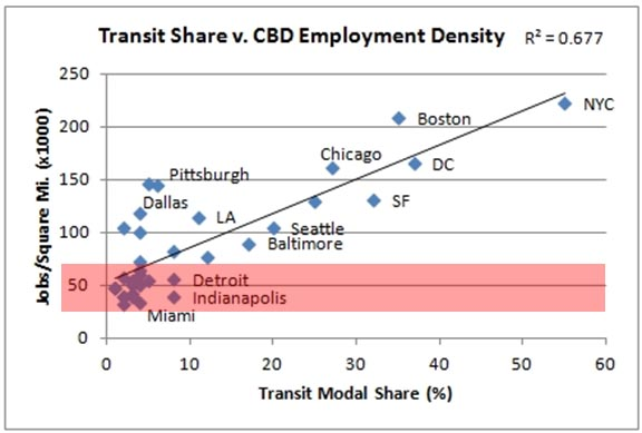 Transit Ridership to CBD Job Density