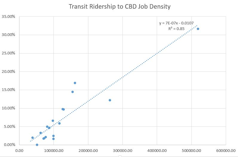 Latest CBD job densities to metro transit ridership