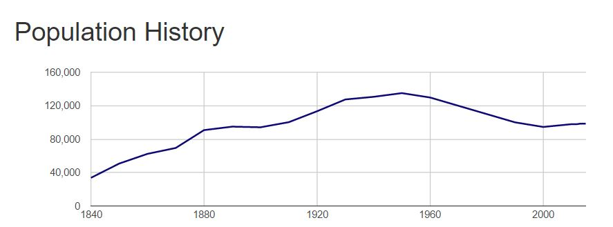 Population of Albany by decade