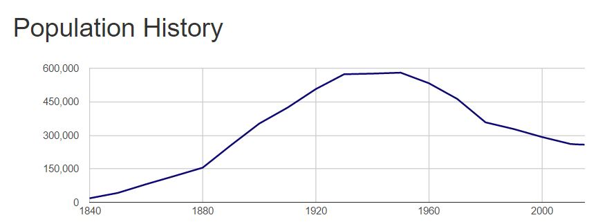 Population of Buffalo by decade