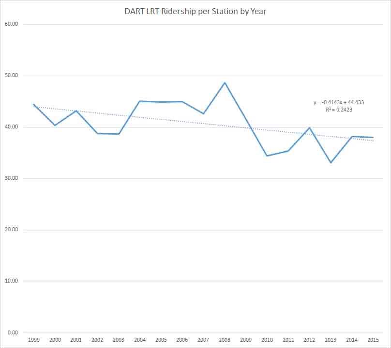 Light Rail Ridership per Station per Year