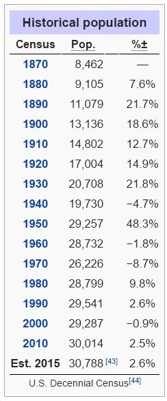 Population of Ithaca by decade