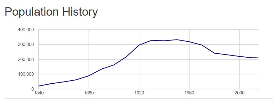 Population of Rochester by decade