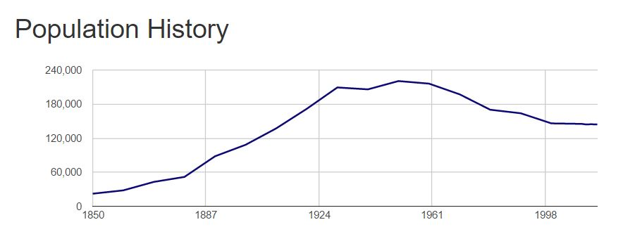 Population of Syracuse by decade
