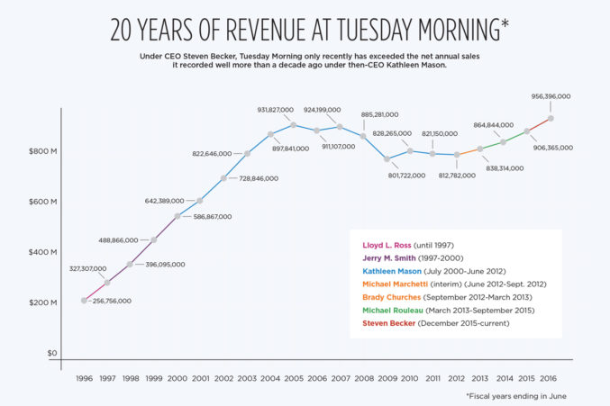 tuesday_morning_graph