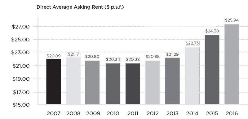 power-brokers-high-rent-graph-3