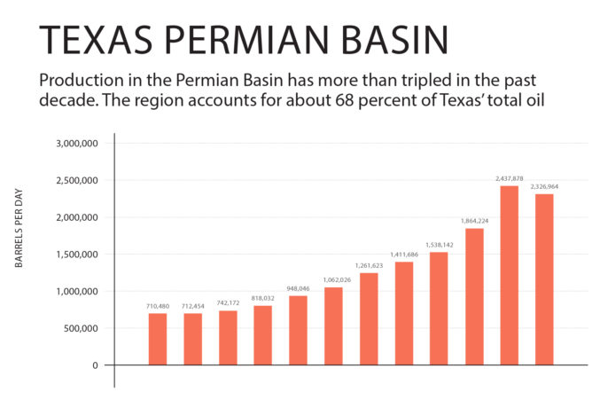 Production of the Permian Basin Chart