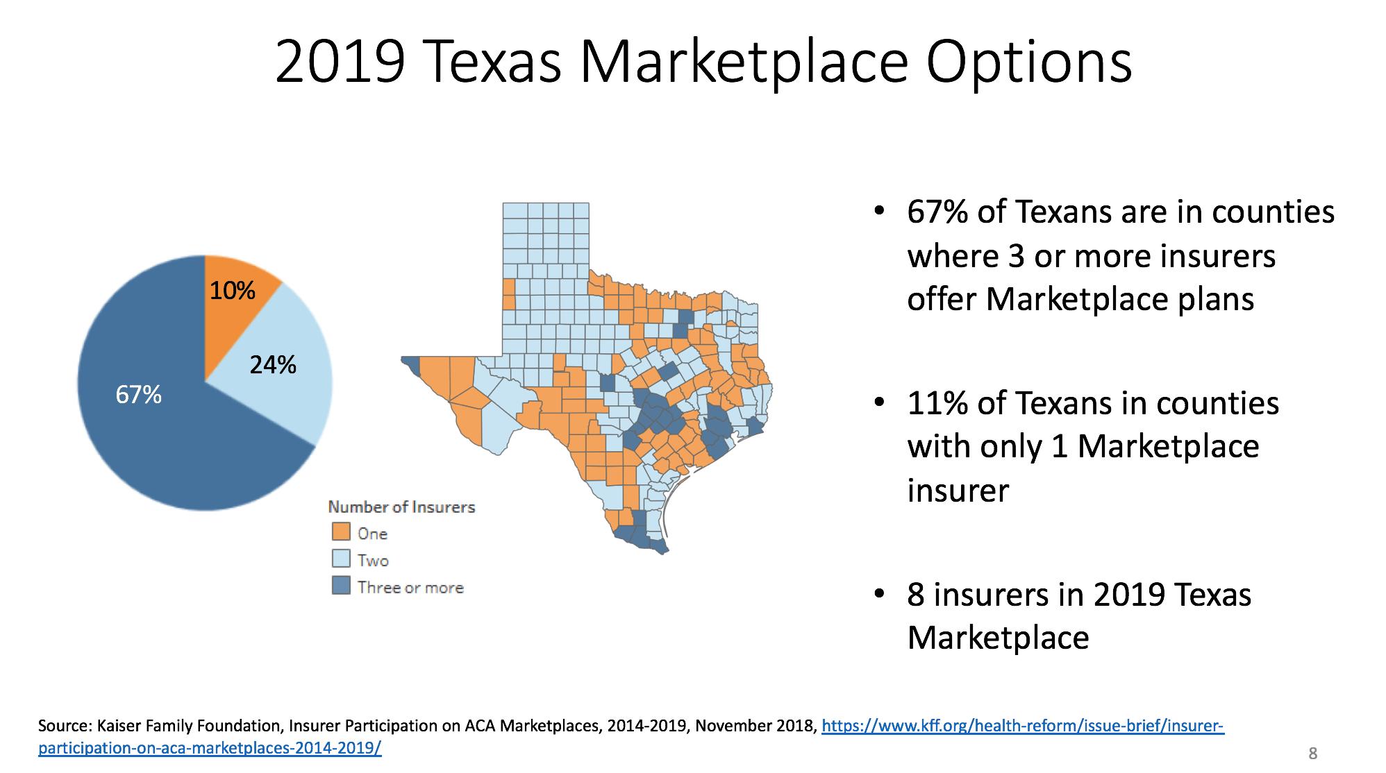 Individual Market Options Texas