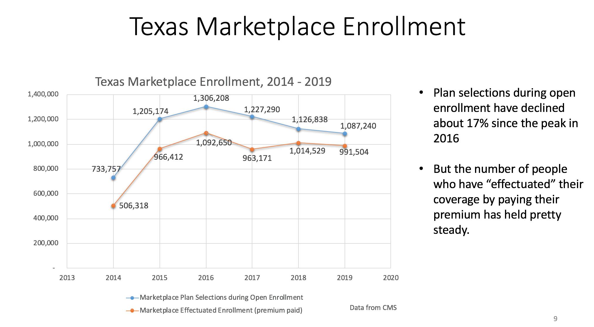 Texas Marketplace Enrollment