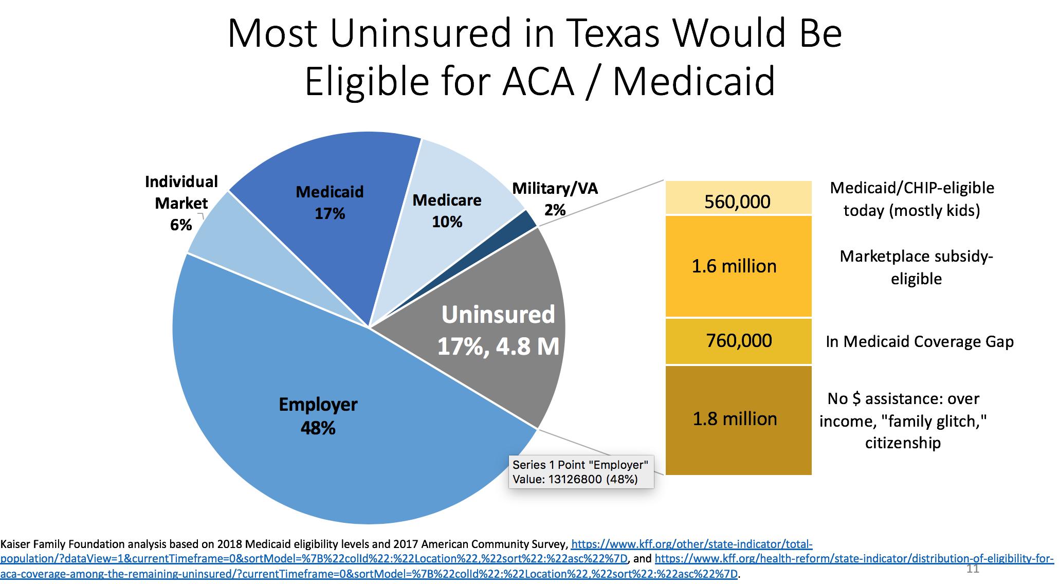 Uninsured in Texas