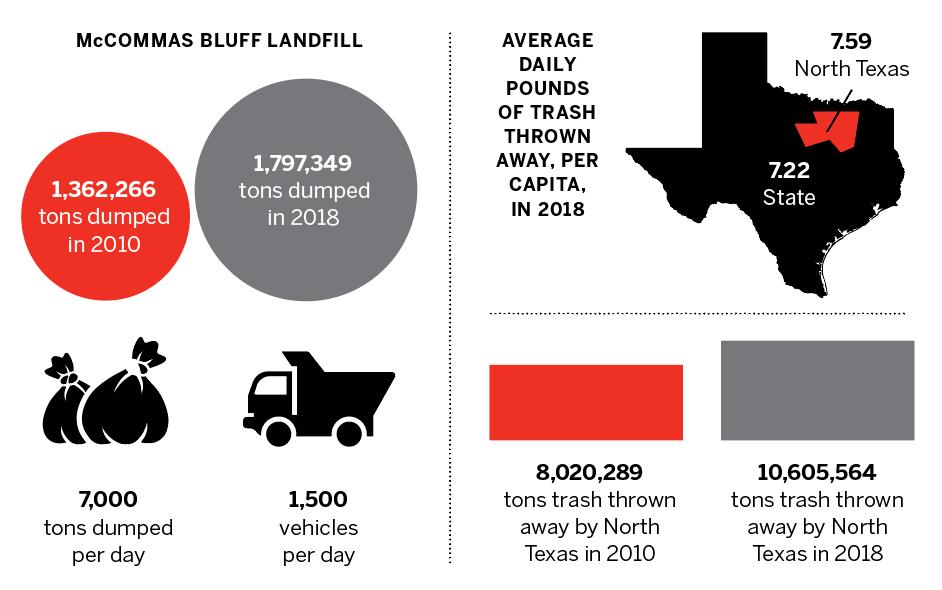 texas landfill statistics