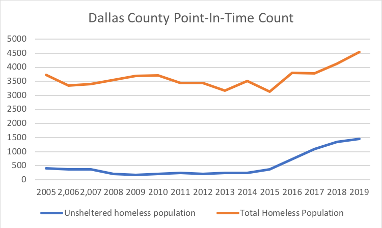 total-homeless-dallas