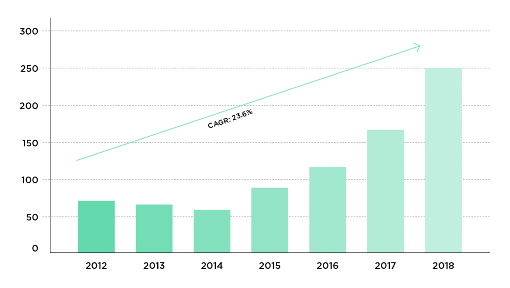 U.S. Physician Group M&A Transactions by Year