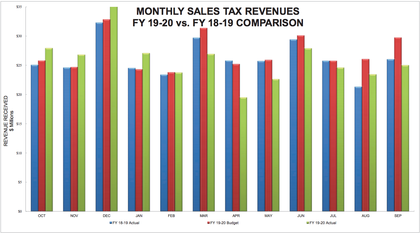 city-of-dallas-sales-tax-revenue