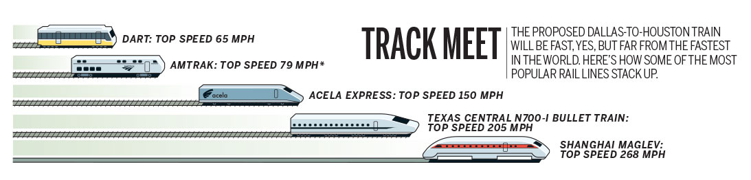 How a High-Speed Train Could Transform Texas - D Magazine